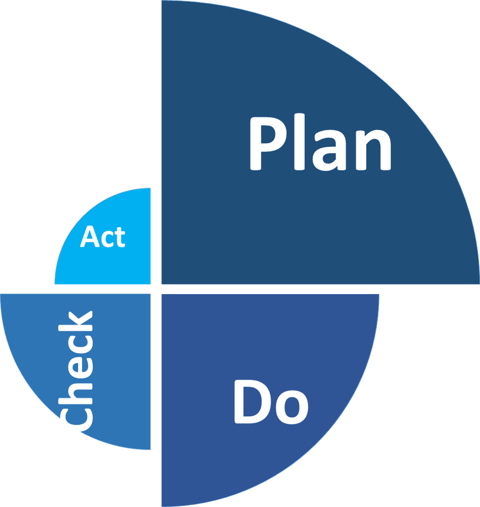 STABER PDCA adopted